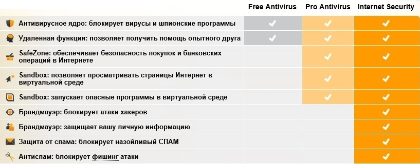 Скачать avast free antivirus для windows.
